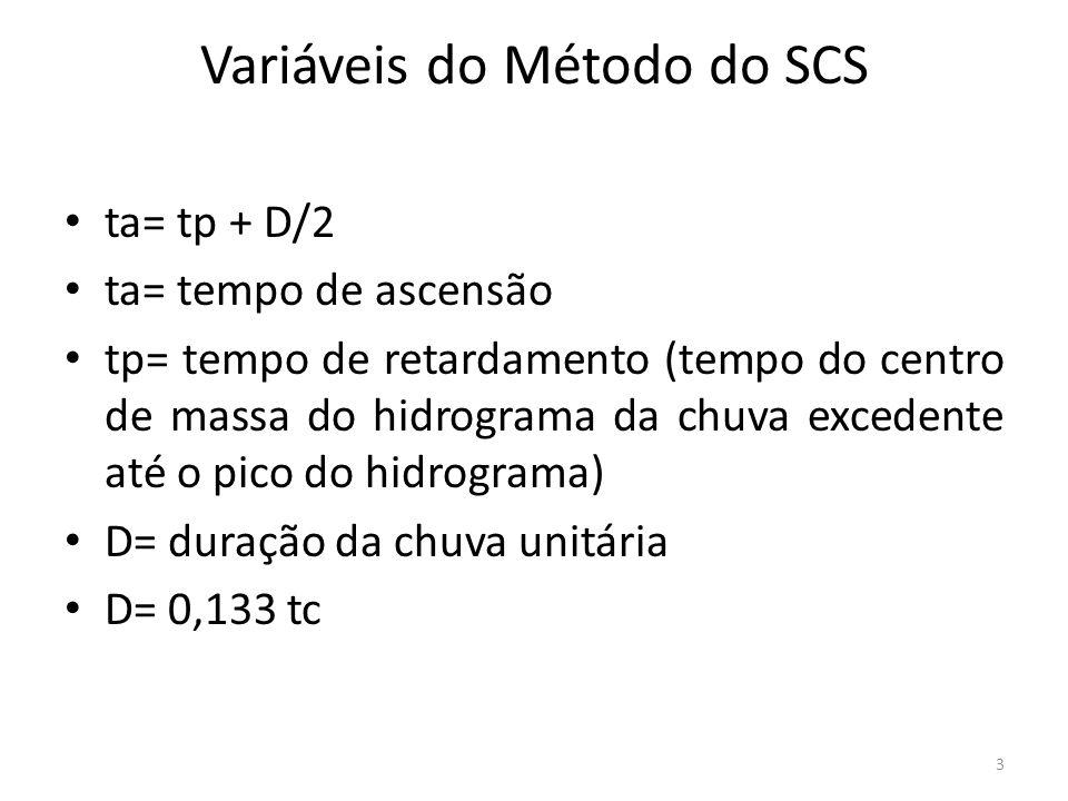 Variáveis do Método do SCS ta= tp + D/2 ta= tempo de ascensão tp= tempo de retardamento (tempo do centro de massa do hidrograma da chuva excedente até