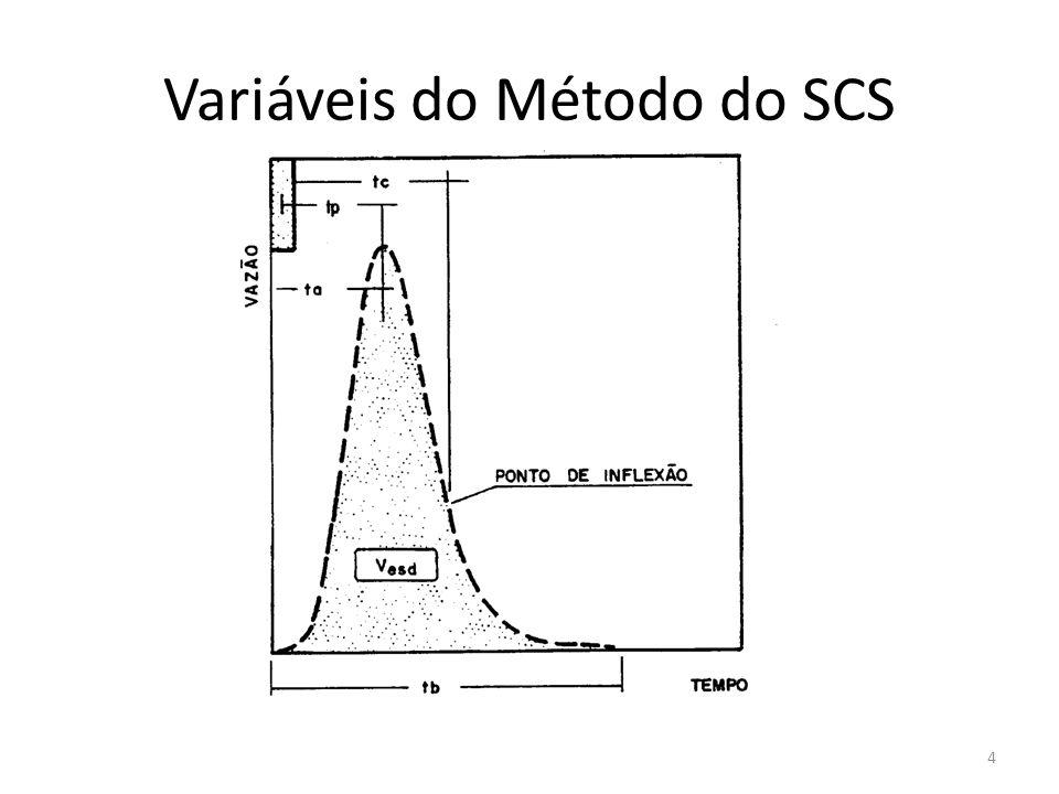 Variáveis do Método do SCS 4