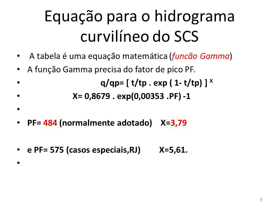 Equação para o hidrograma curvilíneo do SCS A tabela é uma equação matemática (funcão Gamma) A função Gamma precisa do fator de pico PF. q/qp= [ t/tp.