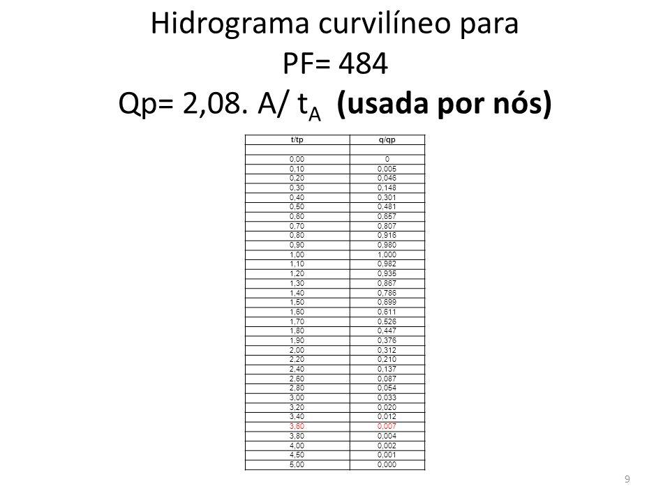 Hidrograma curvilíneo para PF= 484 Qp= 2,08. A/ t A (usada por nós) t/tpq/qp 0,000 0,100,005 0,200,046 0,300,148 0,400,301 0,500,481 0,600,657 0,700,8