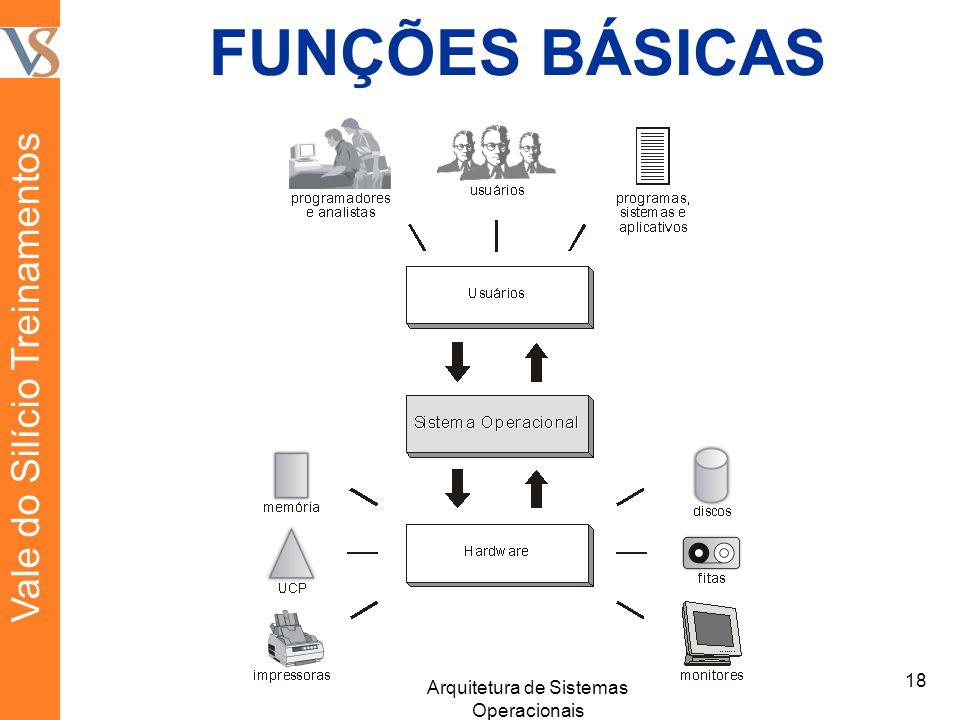 FUNÇÕES BÁSICAS 18 Arquitetura de Sistemas Operacionais Vale do Silício Treinamentos