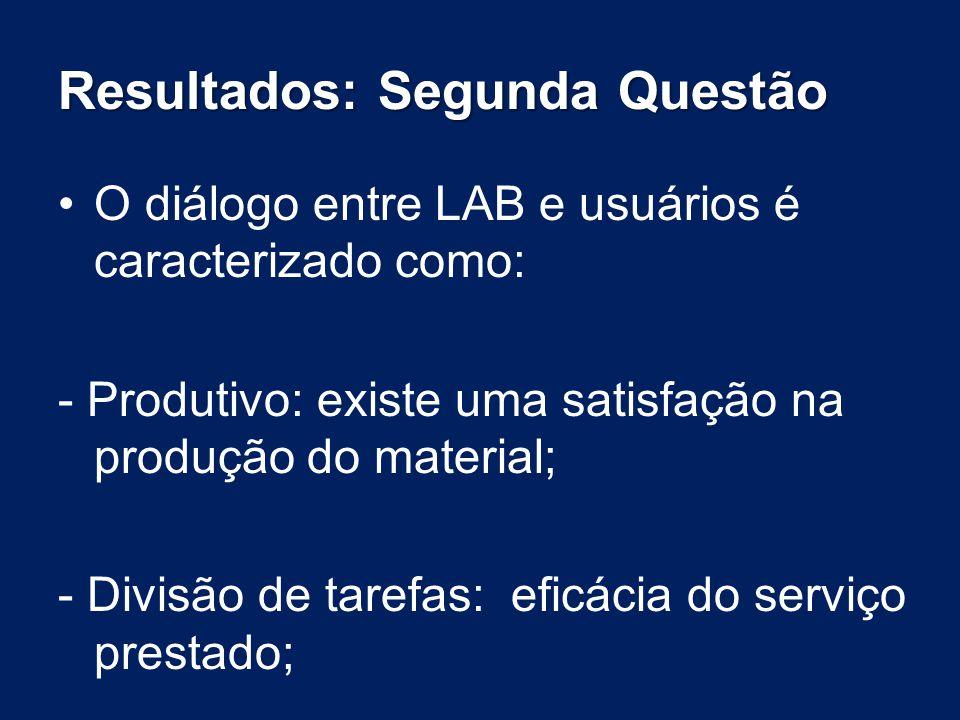 Resultados: Segunda Questão O diálogo entre LAB e usuários é caracterizado como: - Produtivo: existe uma satisfação na produção do material; - Divisão