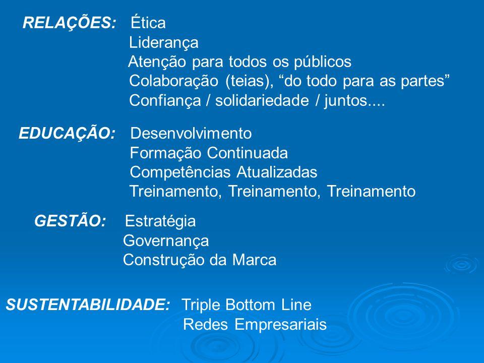 SUSTENTABILIDADE: Triple Bottom Line Redes Empresariais RELAÇÕES: Ética Liderança Atenção para todos os públicos Colaboração (teias), do todo para as partes Confiança / solidariedade / juntos....