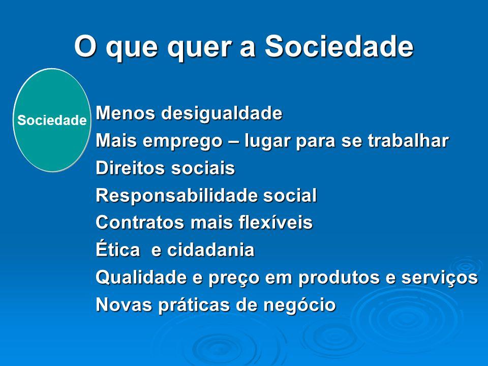 O que quer a Sociedade Menos desigualdade Mais emprego – lugar para se trabalhar Direitos sociais Responsabilidade social Contratos mais flexíveis Éti