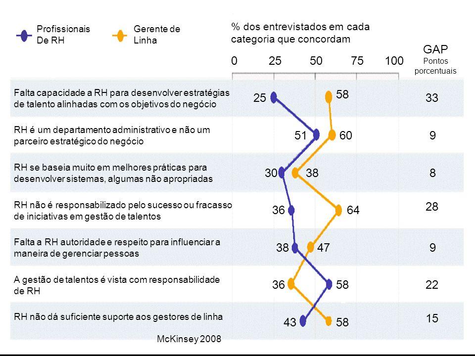 0255075100 33 9 8 28 9 22 15 GAP Pontos porcentuais % dos entrevistados em cada categoria que concordam Profissionais De RH Gerente de Linha Falta cap
