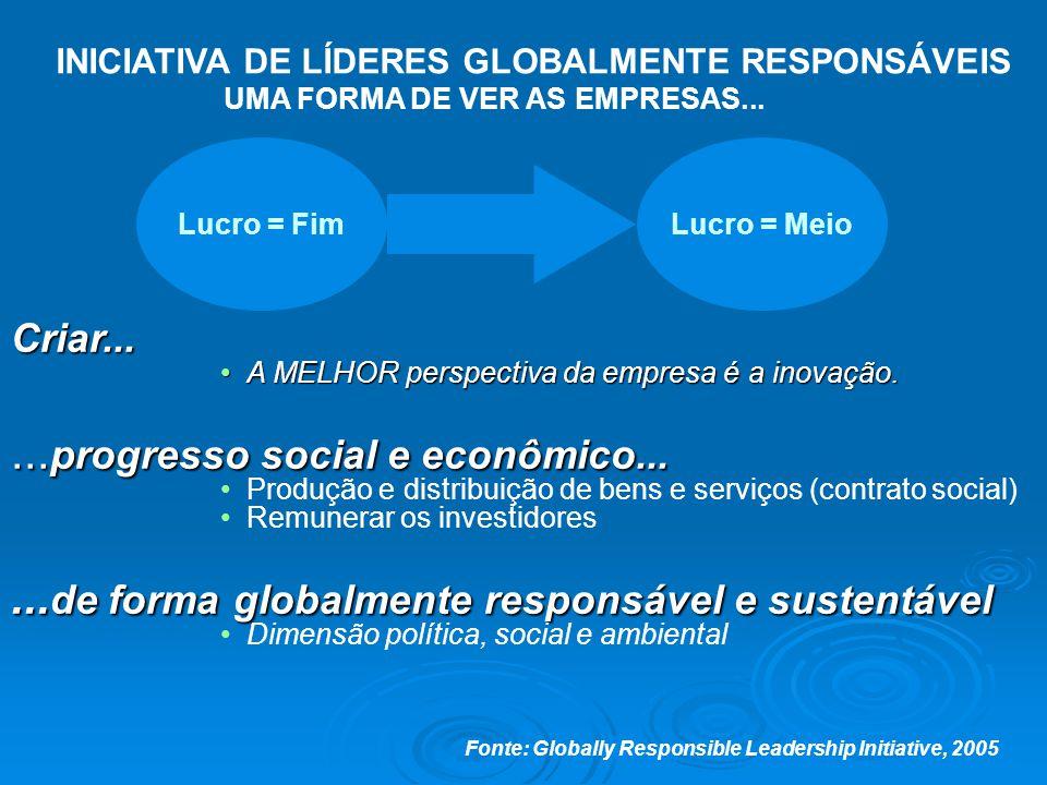 Criar... A MELHOR perspectiva da empresa é a inovação.A MELHOR perspectiva da empresa é a inovação.... progresso social e econômico... Produção e dist