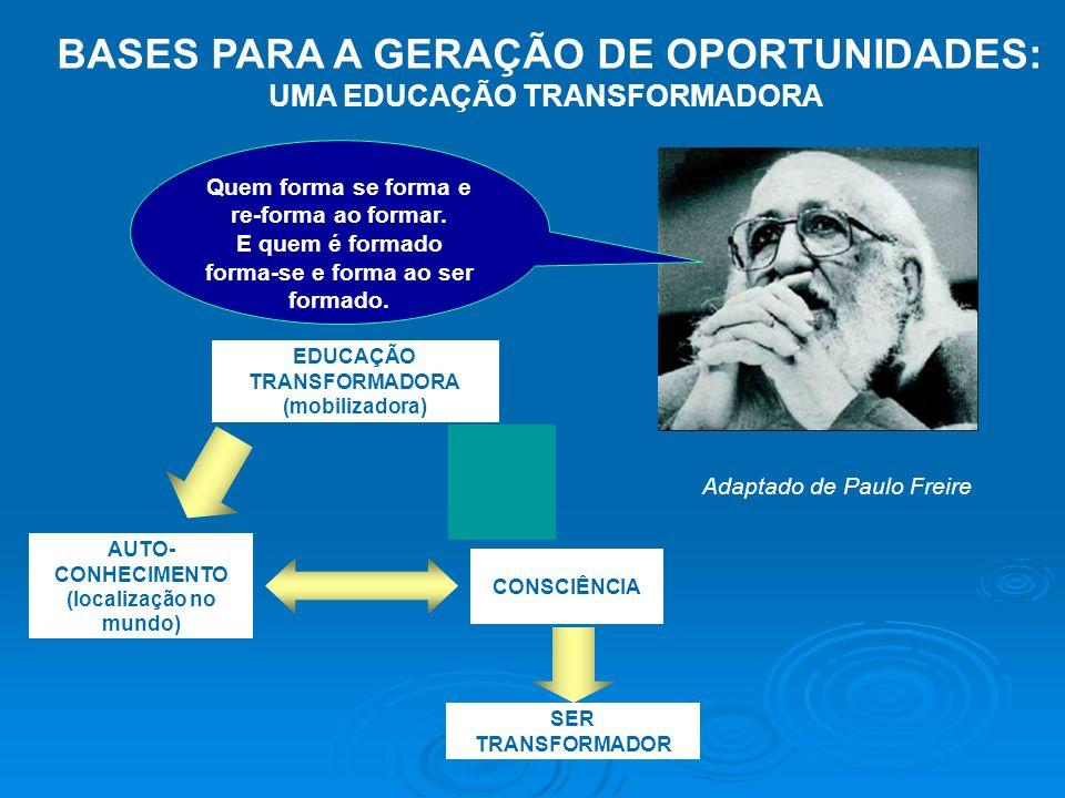 EDUCAÇÃO TRANSFORMADORA (mobilizadora) AUTO- CONHECIMENTO (localização no mundo) CONSCIÊNCIA SER TRANSFORMADOR Quem forma se forma e re-forma ao formar.