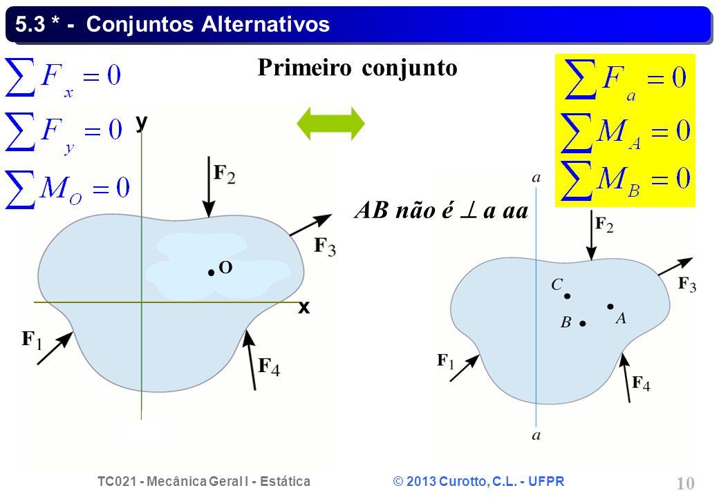 TC021 - Mecânica Geral I - Estática © 2013 Curotto, C.L. - UFPR 10 5.3 * - Conjuntos Alternativos Primeiro conjunto AB não é a aa x y O