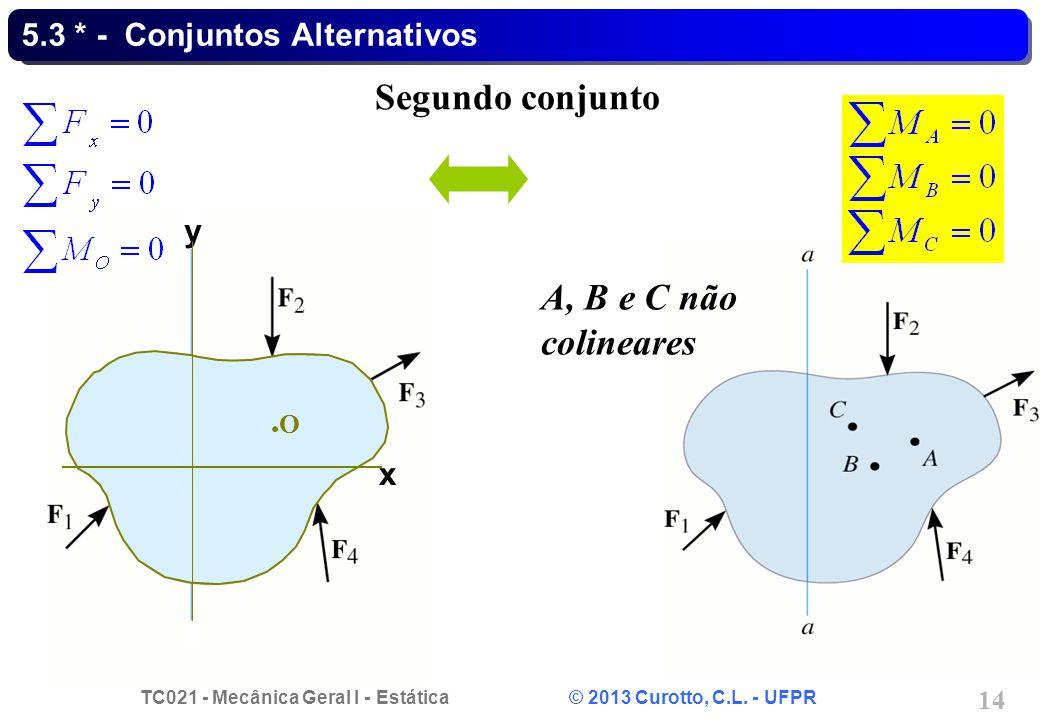 TC021 - Mecânica Geral I - Estática © 2013 Curotto, C.L. - UFPR 14 x y O 5.3 * - Conjuntos Alternativos Segundo conjunto A, B e C não colineares