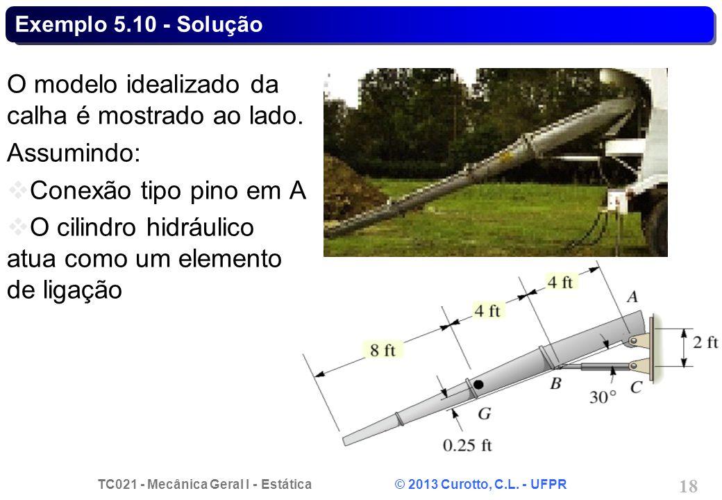 TC021 - Mecânica Geral I - Estática © 2013 Curotto, C.L. - UFPR 18 Exemplo 5.10 - Solução O modelo idealizado da calha é mostrado ao lado. Assumindo: