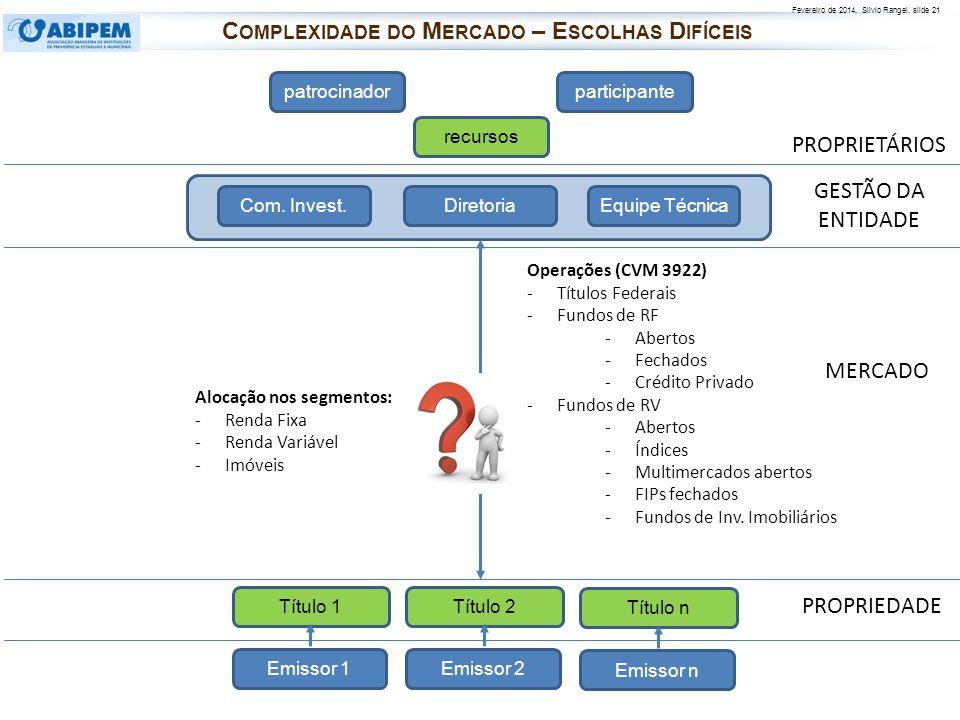 Fevereiro de 2014, Silvio Rangel, slide 21 PROPRIETÁRIOS PROPRIEDADE patrocinadorparticipante recursos Diretoria Com. Invest.Equipe Técnica Operações