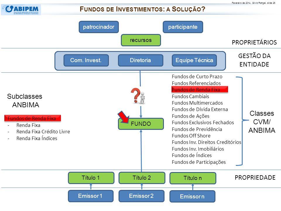 Fevereiro de 2014, Silvio Rangel, slide 25 PROPRIETÁRIOS PROPRIEDADE patrocinadorparticipante recursos FUNDO Diretoria Com. Invest.Equipe Técnica Fund