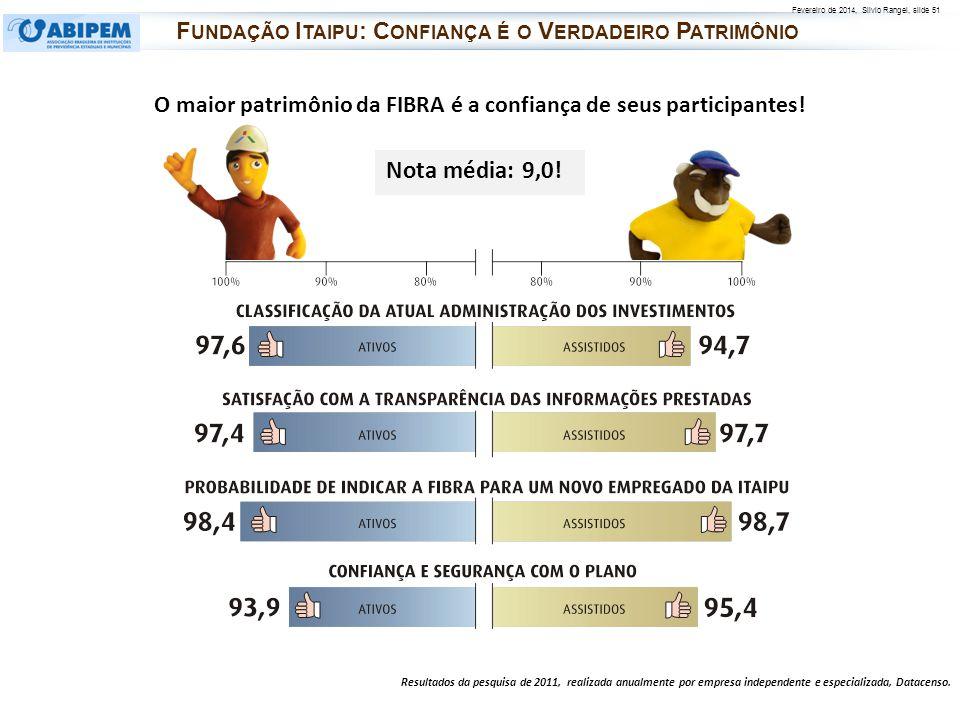 Fevereiro de 2014, Silvio Rangel, slide 51 O maior patrimônio da FIBRA é a confiança de seus participantes! Resultados da pesquisa de 2011, realizada
