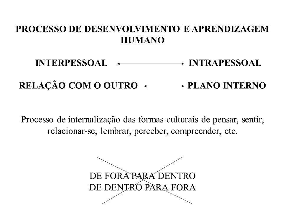 PROCESSO DE DESENVOLVIMENTO E APRENDIZAGEM HUMANO INTERPESSOAL INTRAPESSOAL RELAÇÃO COM O OUTRO PLANO INTERNO Processo de internalização das formas cu