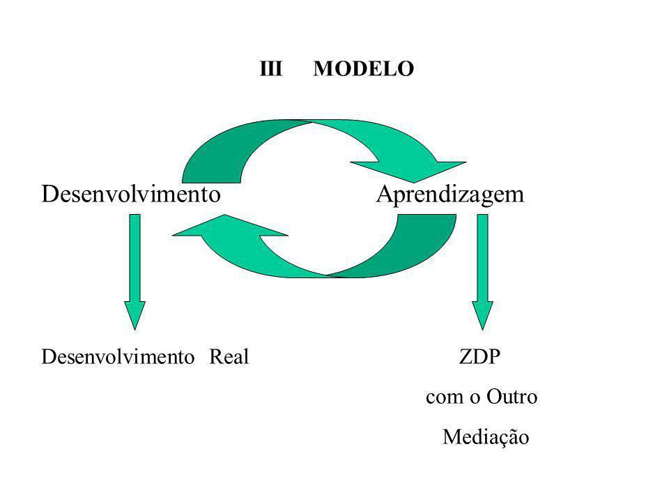 III MODELO DesenvolvimentoAprendizagem Desenvolvimento Real ZDP com o Outro Mediação