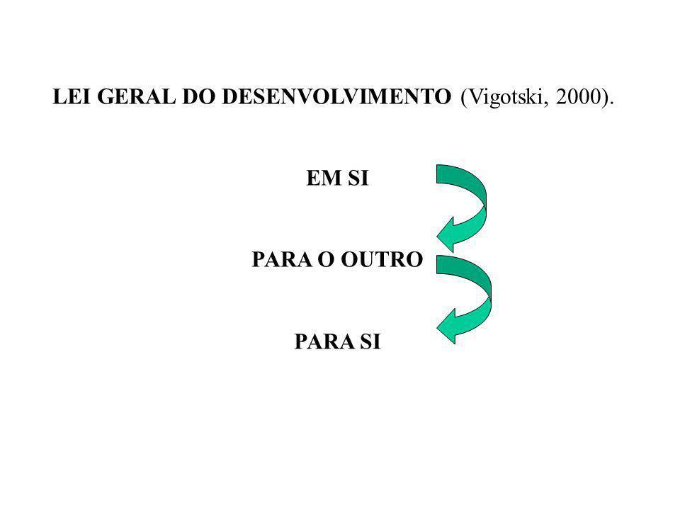 LEI GERAL DO DESENVOLVIMENTO (Vigotski, 2000). EM SI PARA O OUTRO PARA SI