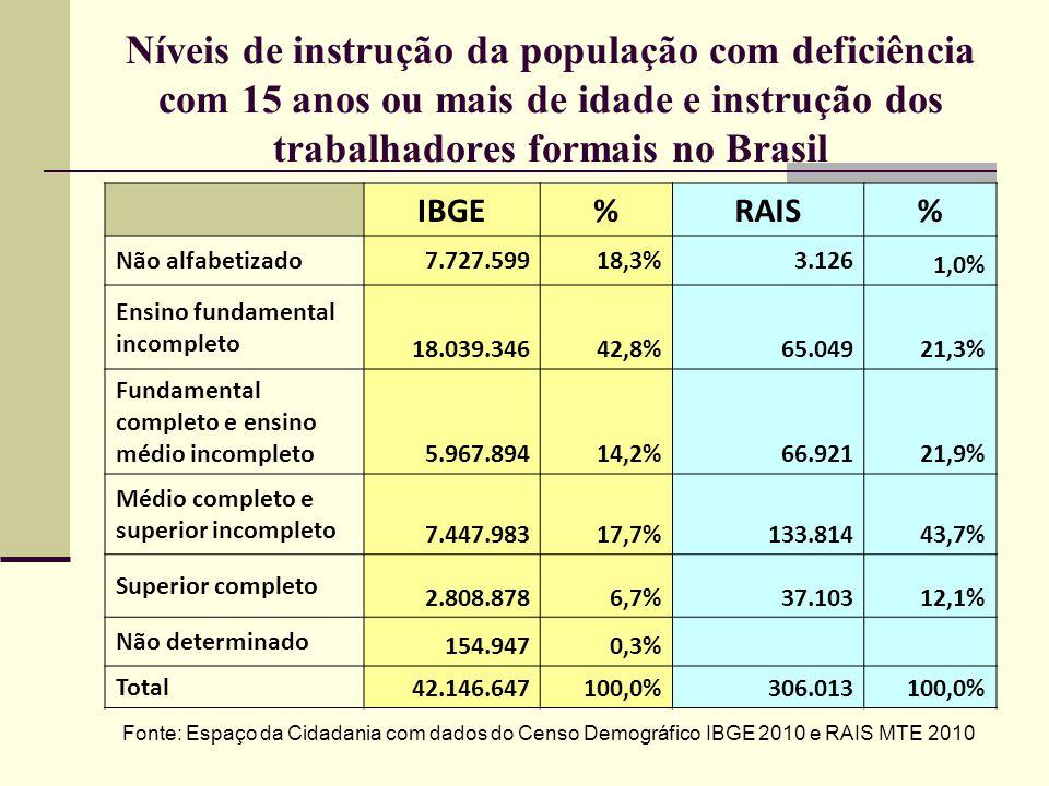 Níveis de instrução da população com deficiência com 15 anos ou mais de idade e instrução dos trabalhadores formais no Brasil IBGE%RAIS% Não alfabetiz