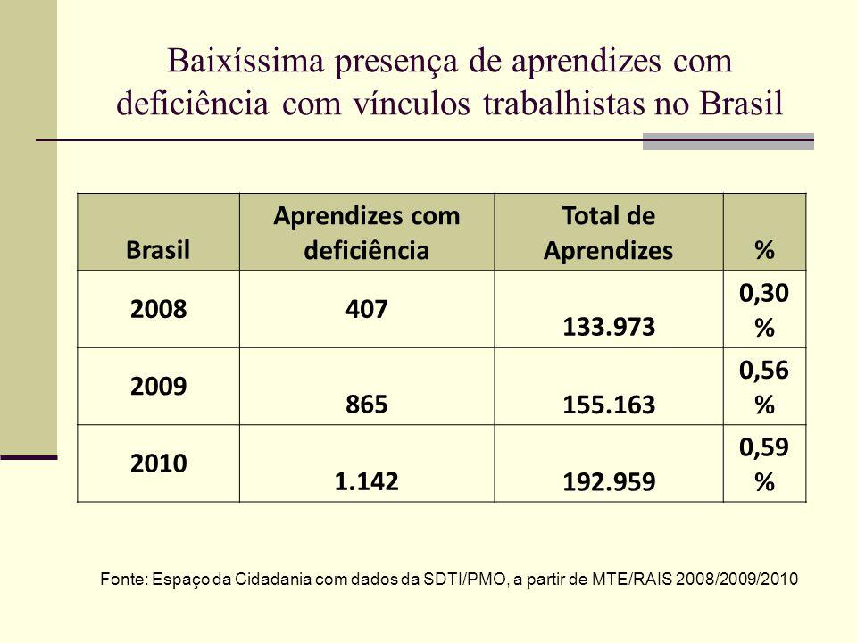 Baixíssima presença de aprendizes com deficiência com vínculos trabalhistas no Brasil Brasil Aprendizes com deficiência Total de Aprendizes% 2008407 1