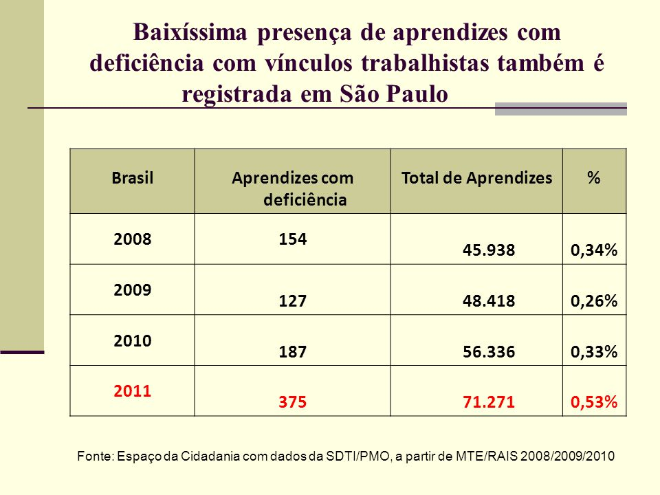 Baixíssima presença de aprendizes com deficiência com vínculos trabalhistas também é registrada em São Paulo BrasilAprendizes com deficiência Total de
