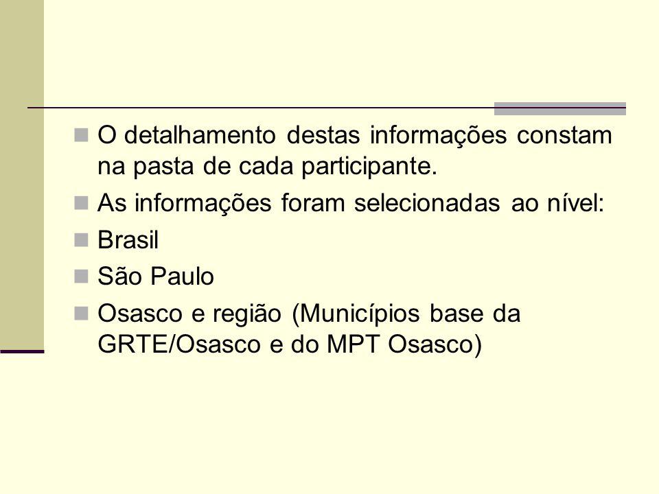 O detalhamento destas informações constam na pasta de cada participante. As informações foram selecionadas ao nível: Brasil São Paulo Osasco e região