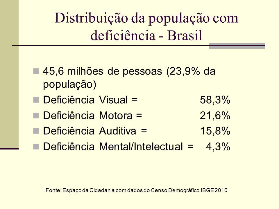 Distribuição da população com deficiência - Brasil 45,6 milhões de pessoas (23,9% da população) Deficiência Visual = 58,3% Deficiência Motora = 21,6%