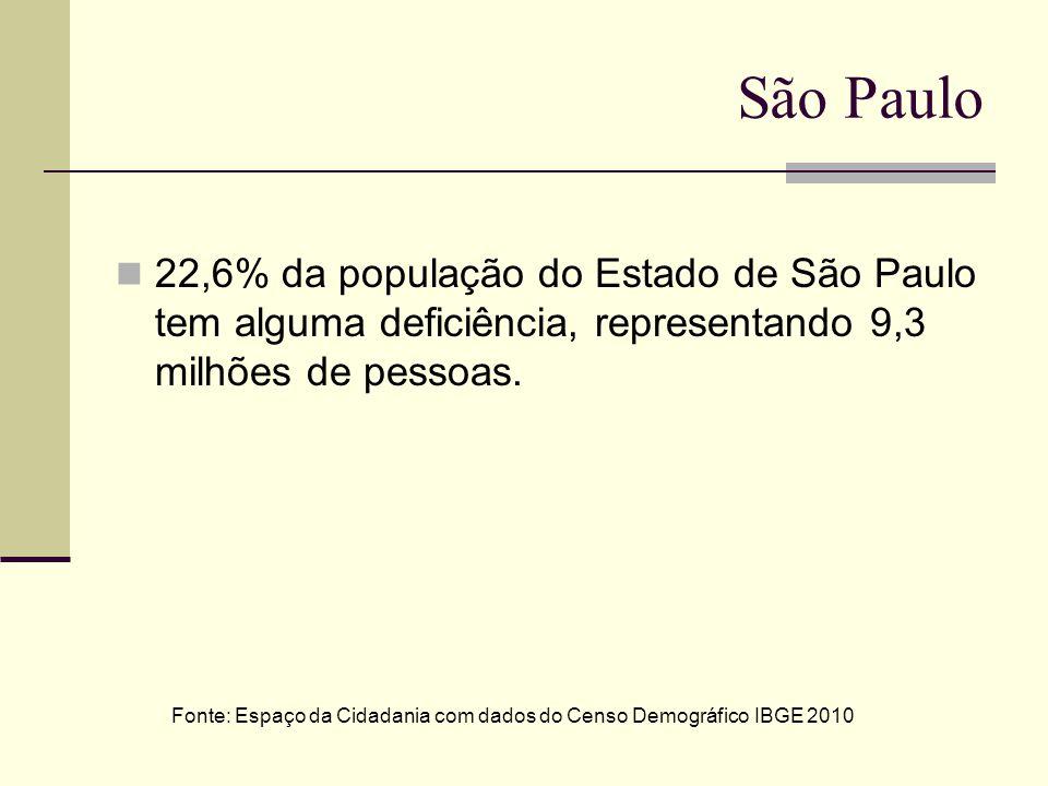 São Paulo 22,6% da população do Estado de São Paulo tem alguma deficiência, representando 9,3 milhões de pessoas. Fonte: Espaço da Cidadania com dados