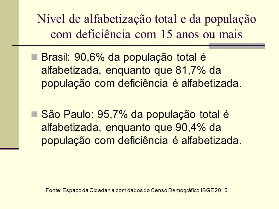 Nível de alfabetização total e da população com deficiência com 15 anos ou mais Brasil: 90,6% da população total é alfabetizada, enquanto que 81,7% da