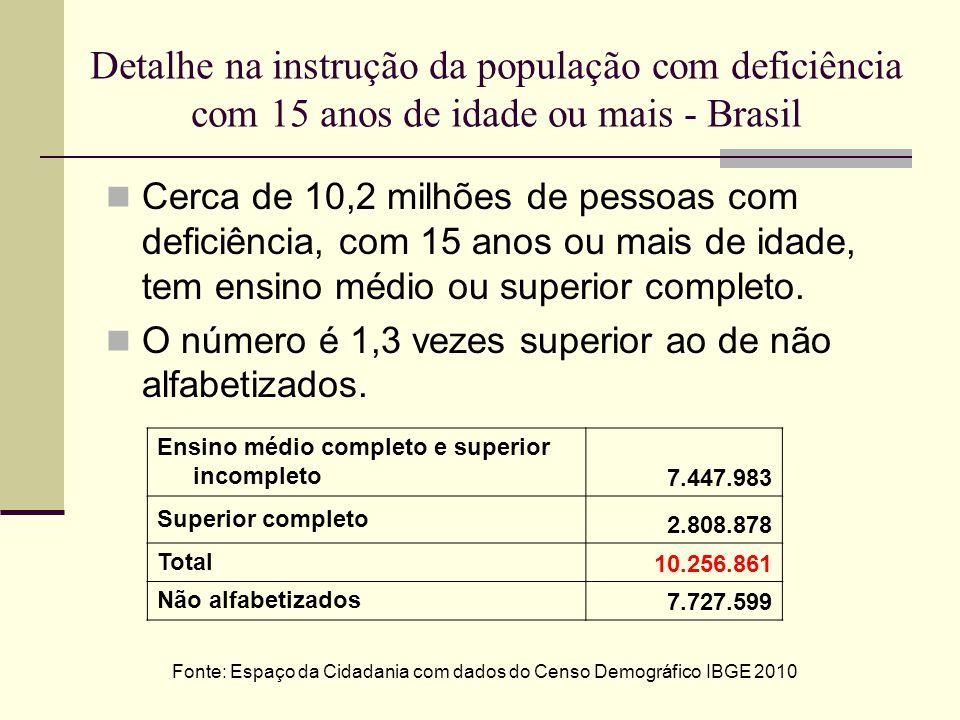 Detalhe na instrução da população com deficiência com 15 anos de idade ou mais - Brasil Cerca de 10,2 milhões de pessoas com deficiência, com 15 anos