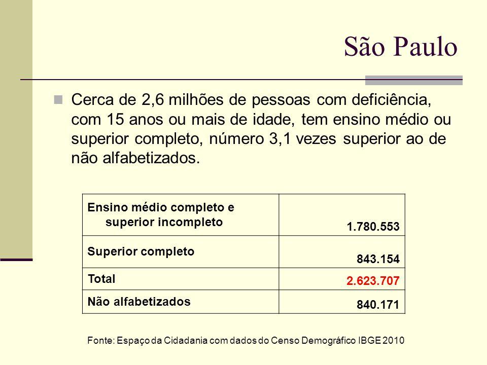 São Paulo Cerca de 2,6 milhões de pessoas com deficiência, com 15 anos ou mais de idade, tem ensino médio ou superior completo, número 3,1 vezes super
