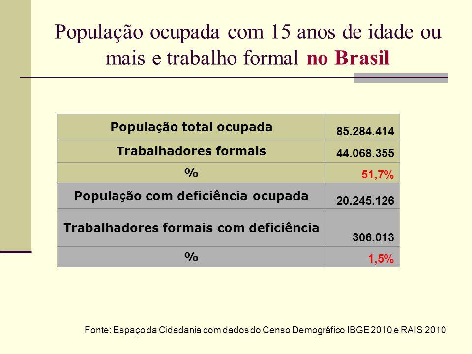 População ocupada com 15 anos de idade ou mais e trabalho formal no Brasil Popula ç ão total ocupada 85.284.414 Trabalhadores formais 44.068.355 % 51,