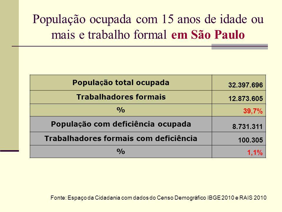 População ocupada com 15 anos de idade ou mais e trabalho formal em São Paulo Popula ç ão total ocupada 32.397.696 Trabalhadores formais 12.873.605 %