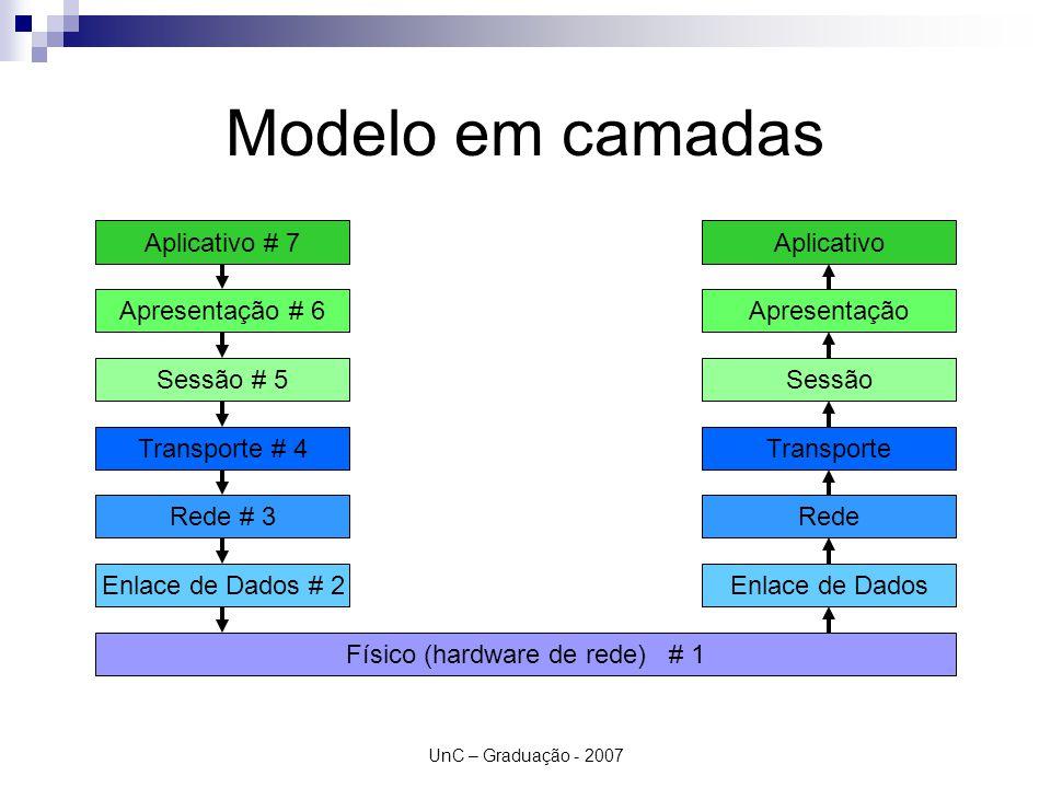 UnC – Graduação - 2007 Modelo em camadas Aplicativo # 7 Apresentação # 6 Sessão # 5 Transporte # 4 Rede # 3 Enlace de Dados # 2 Físico (hardware de re