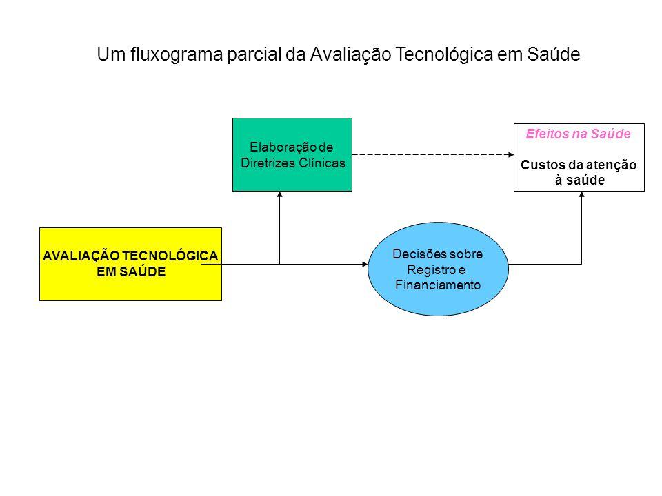 Um fluxograma parcial da Avaliação Tecnológica em Saúde AVALIAÇÃO TECNOLÓGICA EM SAÚDE Decisões sobre Registro e Financiamento Elaboração de Diretrize