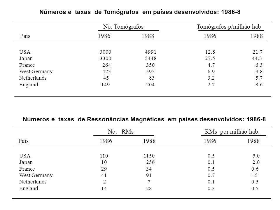 Números e taxas de Tomógrafos em países desenvolvidos: 1986-8 No. TomógrafosTomógrafos p/milhão hab País 1986 1988 1986 1988 USA 3000 4991 12.8 21.7 J
