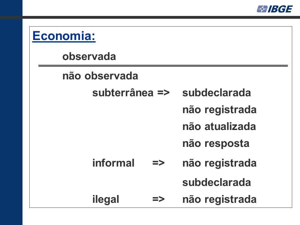 Economia: observada não observada subterrânea => subdeclarada não registrada não atualizada não resposta informal=> não registrada subdeclarada ilegal=> não registrada