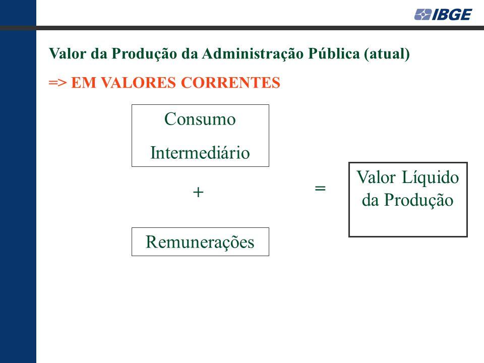 Valor da Produção da Administração Pública (atual) => EM VALORES CORRENTES Remunerações Consumo Intermediário Valor Líquido da Produção + =