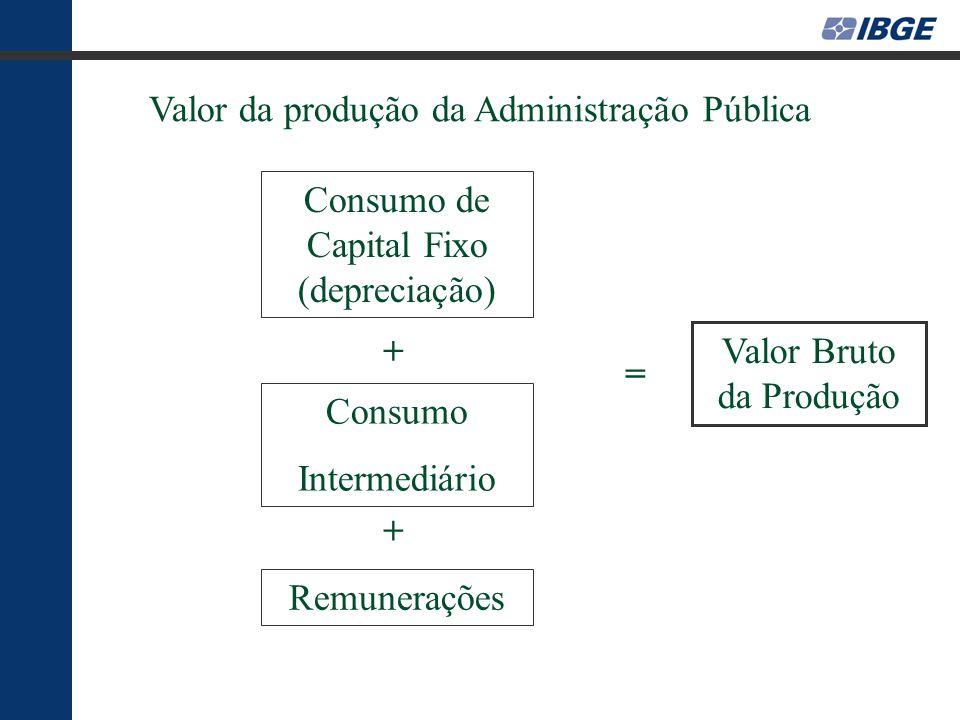 Valor da produção da Administração Pública Remunerações Consumo Intermediário Consumo de Capital Fixo (depreciação) Valor Bruto da Produção + + =