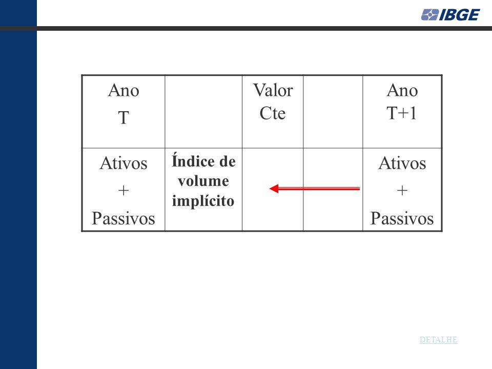 Ano T Valor Cte Ano T+1 Ativos + Passivos Índice de volume implícito Ativos + Passivos DETALHE