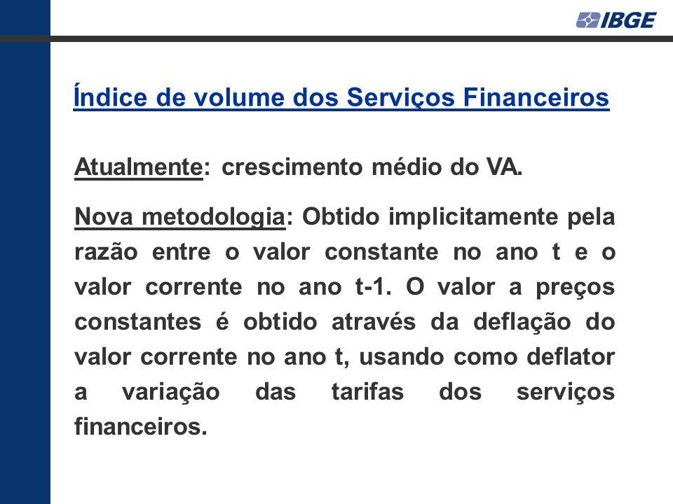 Índice de volume dos Serviços Financeiros Atualmente: crescimento médio do VA.