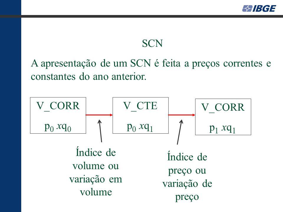 SCN A apresentação de um SCN é feita a preços correntes e constantes do ano anterior.
