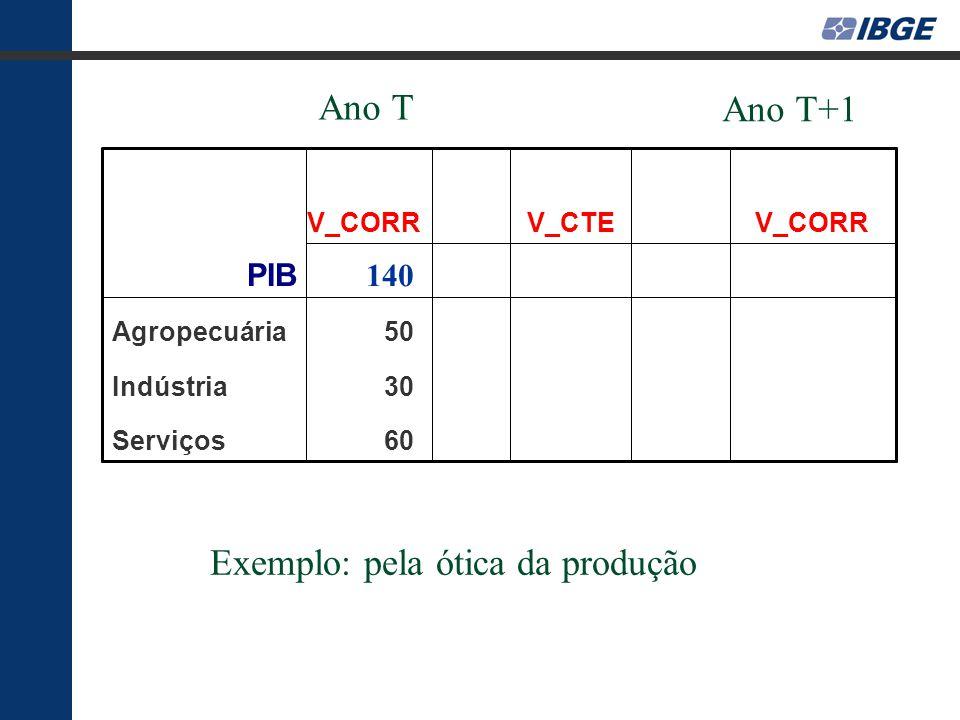 60Serviços 30Indústria 50Agropecuária 140 PIB V_CORR V_CTE V_CORR Exemplo: pela ótica da produção Ano T Ano T+1