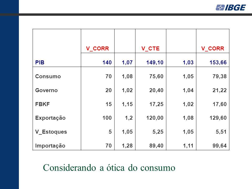 V_CORR V_CTE V_CORR PIB1401,07149,101,03153,66 Consumo701,0875,601,0579,38 Governo201,0220,401,0421,22 FBKF151,1517,251,0217,60 Exportação1001,2120,001,08129,60 V_Estoques51,055,251,055,51 Importação701,2889,401,1199,64 Considerando a ótica do consumo
