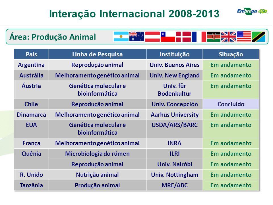 Área: Produção Animal