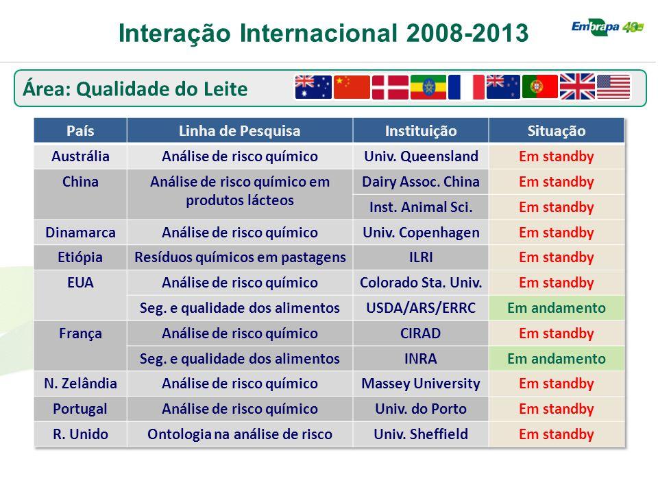 Interação Internacional 2008-2013 Área: Qualidade do Leite