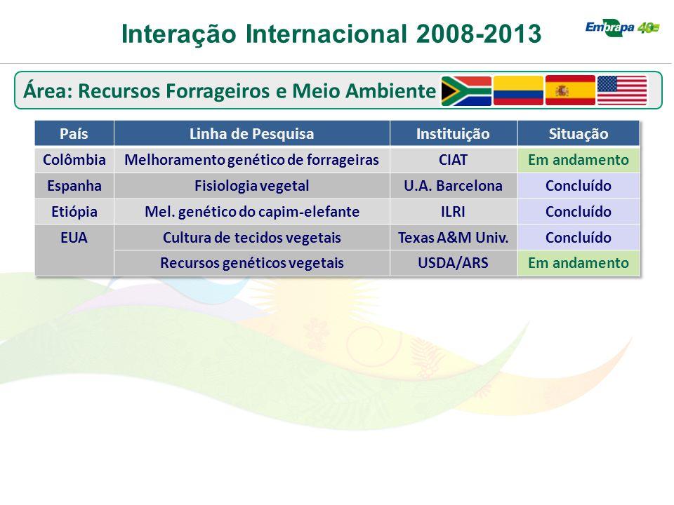Interação Internacional 2008-2013 Área: Recursos Forrageiros e Meio Ambiente