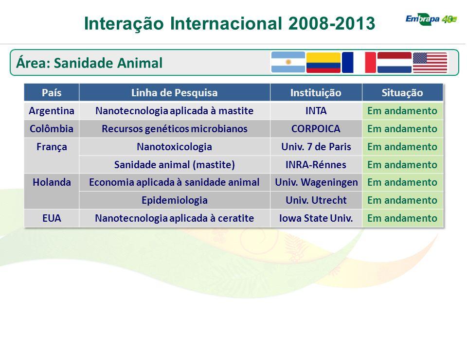 Interação Internacional 2008-2013 Área: Sanidade Animal