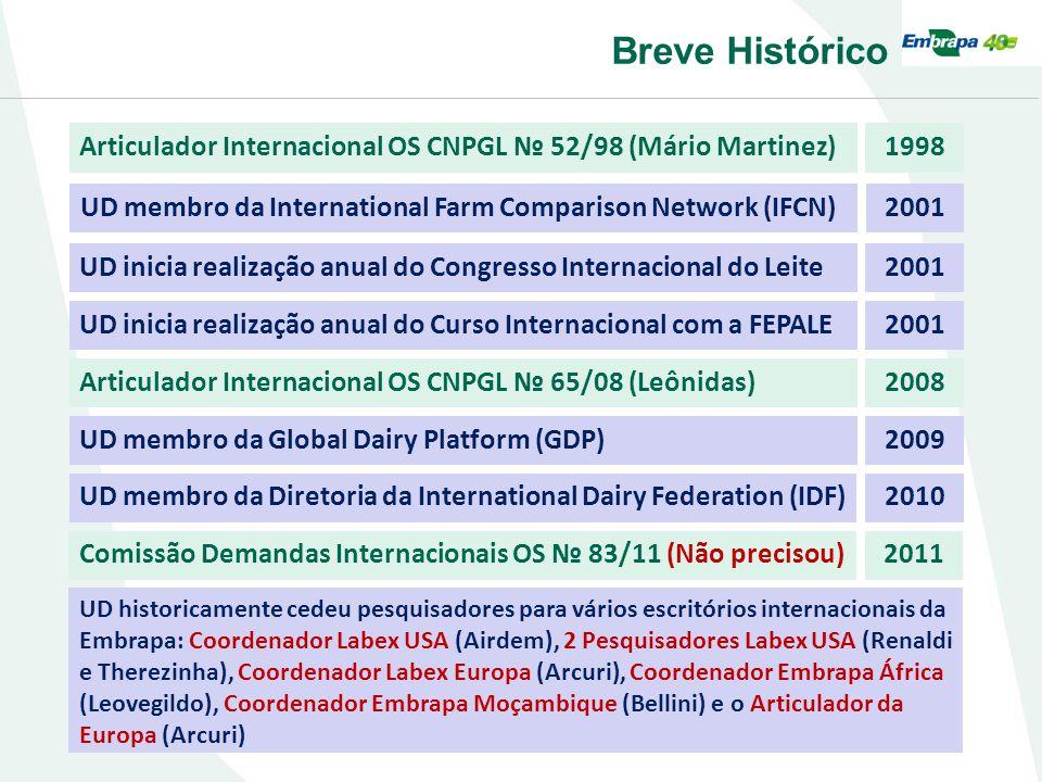 Breve Histórico Articulador Internacional OS CNPGL 52/98 (Mário Martinez)1998 UD membro da International Farm Comparison Network (IFCN)2001 UD inicia