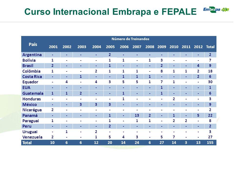 Curso Internacional Embrapa e FEPALE País Número de Treinandos 2001 2002 2003 2004 2005 2006200720082009201020112012Total Argentina ----2-------2 Bolí