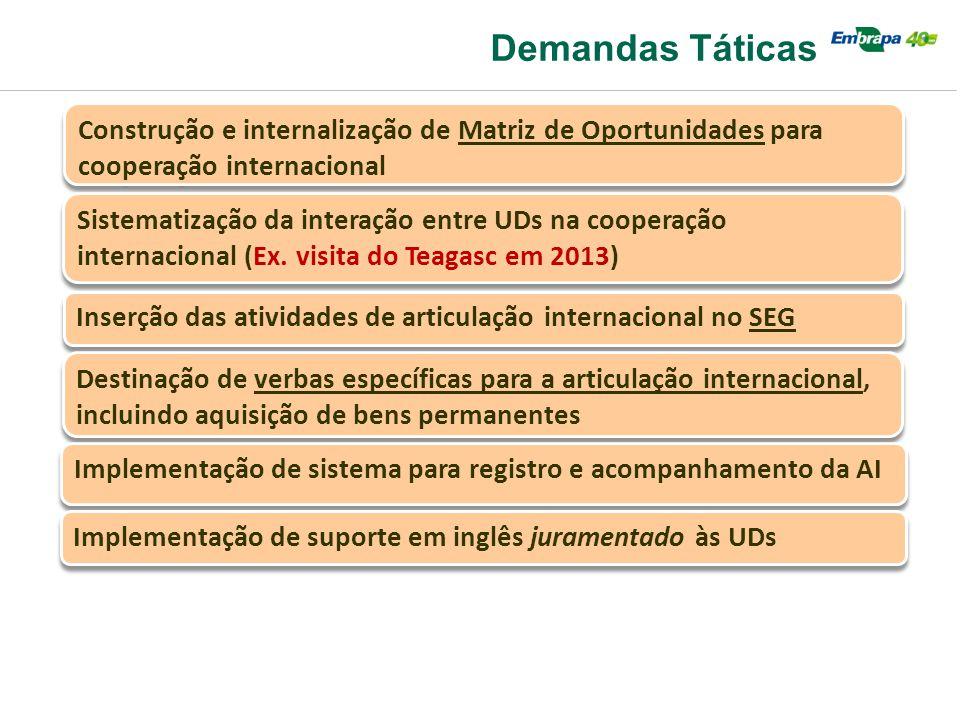 Demandas Táticas Construção e internalização de Matriz de Oportunidades para cooperação internacional Sistematização da interação entre UDs na coopera
