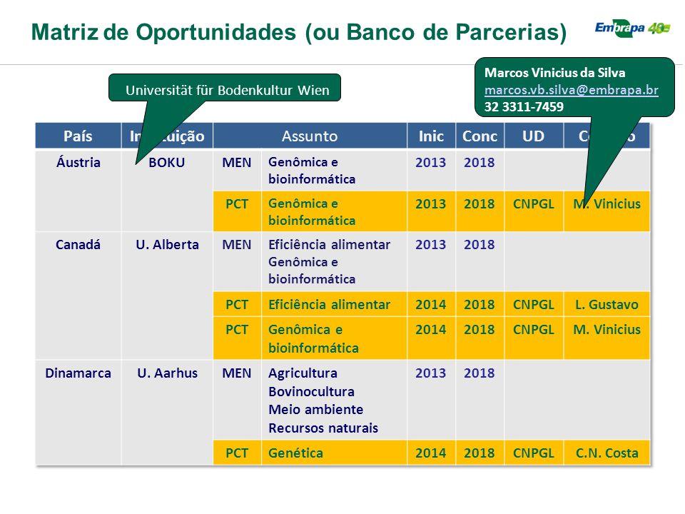Matriz de Oportunidades (ou Banco de Parcerias) Marcos Vinicius da Silva marcos.vb.silva@embrapa.br 32 3311-7459 Universität für Bodenkultur Wien